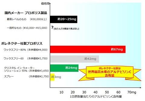 アルテピリンC含有量